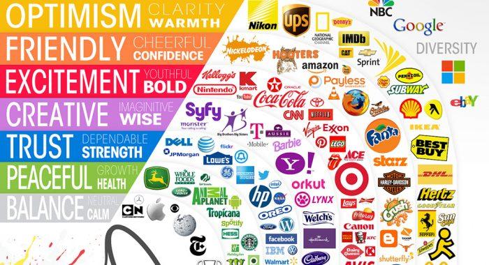 Psihologia culorii în designul identității web